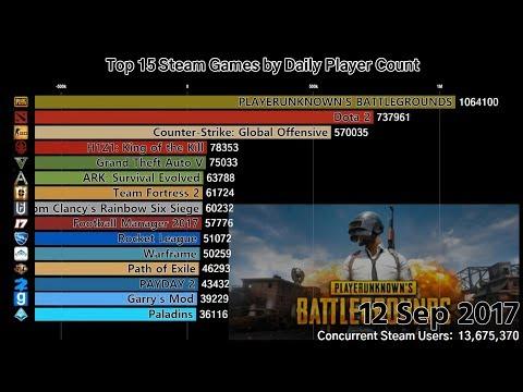Top15 的Steam遊戲每日遊玩人數(2015-2018)間的差別..