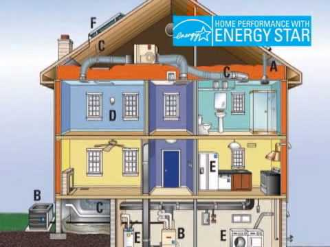 Energy Star - Taking a whole-house approach to energy efficiency offers great opportunities for remodelers who participate in the Home Performance with ENERGY STAR program.