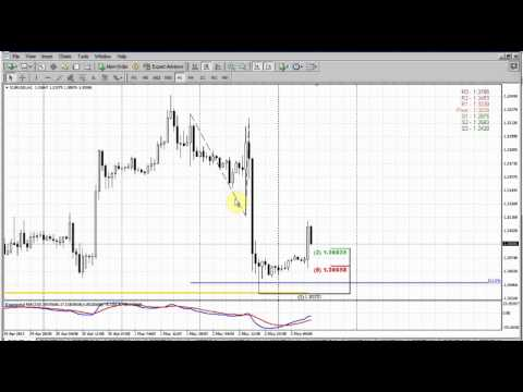 Forex Peace Army|Sive Morten EUR Daily 05.03.13
