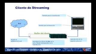 Umh2006 2012-13 Lec005 Tecnologías De Streaming