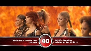 Top 100 Most Viewed Songs Of All Time on YouTube as of April 08, 2017. Top 100 Most Viewed Music Videos Of All Time on Youtube.