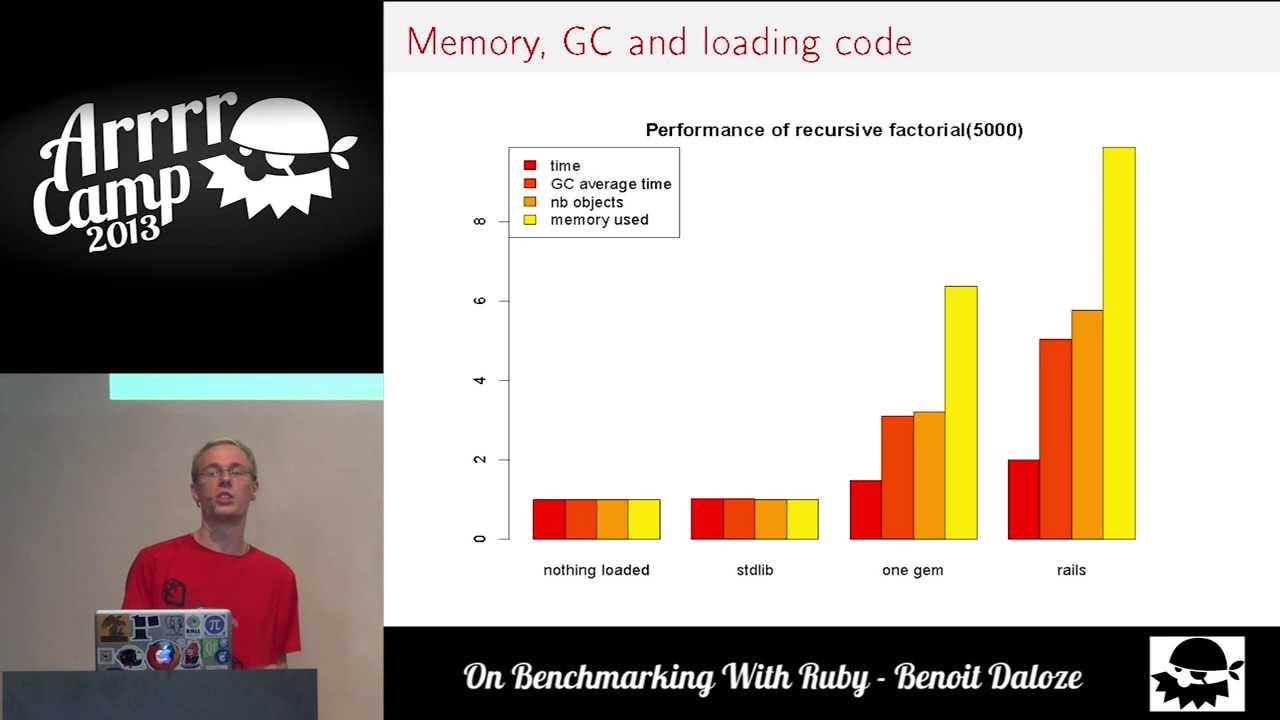 On Benchmarking With Ruby