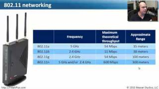 An Overview of Wireless Networks - CompTIA A+ 220-702: 3.2