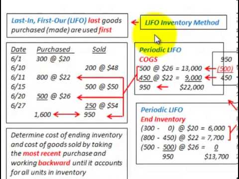 LIFO And FIFO Inventory Accounting (Perpetual Inventory Vs Periodic Inventory Method)