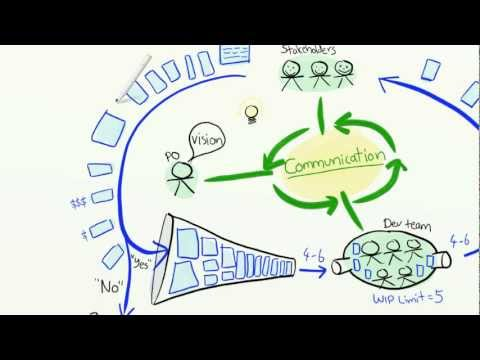 Le dessin et la vidéo pour comprendre l'Agilité