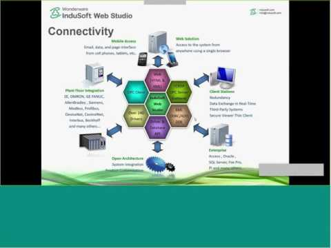 InduSoft Web Studio Interoperability and Communication Tools