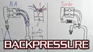 4. How Does Exhaust Backpressure Work? - Basics of Pressure Wave/Harmonic scavenging