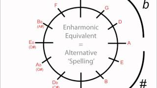 Circle Of Fifths: How To Use For Minor Keys (Music Theory)
