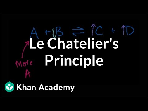 Le Chatelier S Principle Video Khan Academy