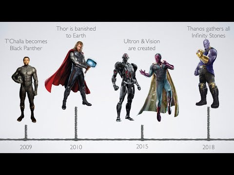 Timeline Of Marvel Cinematic Universe Events (phase 1-phase 3)
