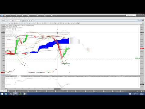 Nadex Binary Options Trading Signals Recap 3 3 14