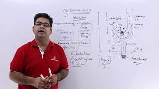 Centrifugal Pumps - Introduction