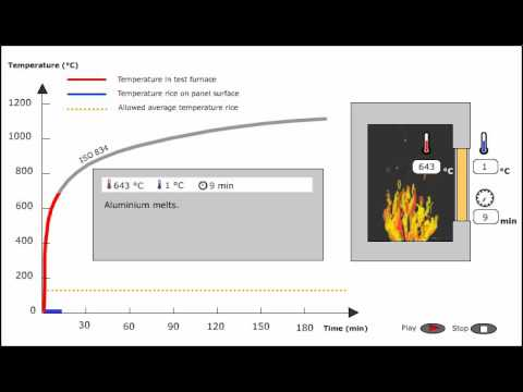 Paroc Fireproof Panels test results