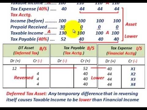 Deferred Tax Asset & Deferred Tax Liability (Basic Understanding, Tax Vs Financial Accounting) (видео)
