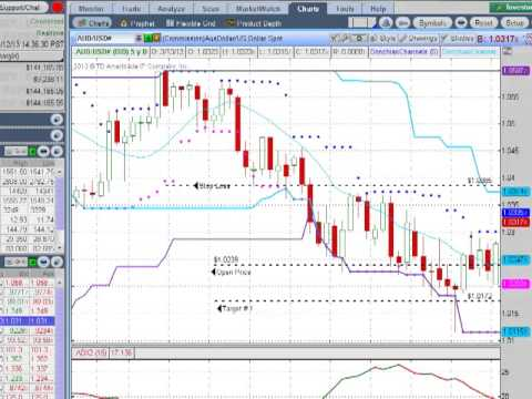 Donchian trend trading system