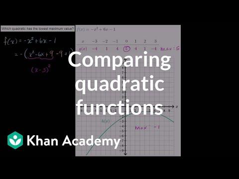 Comparing Maximum Points Of Quadratic Functions Video