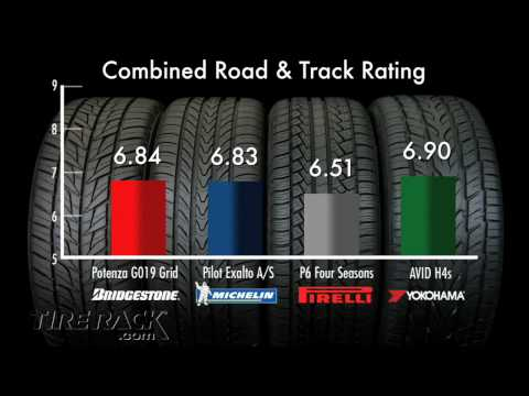 Tested: Function Meets Fashion in High Performance All-Season Tires I Tire Rack