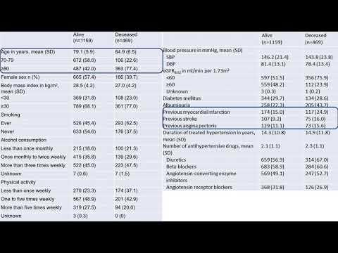 Control de la presión arterial y riesgo de mortalidad en una cohorte de pacientes adultos mayores: estudio Berlin. Dr. Agustín Padula. Residencia de Cardiología. Hospital C. Argerich. Buenos Aires