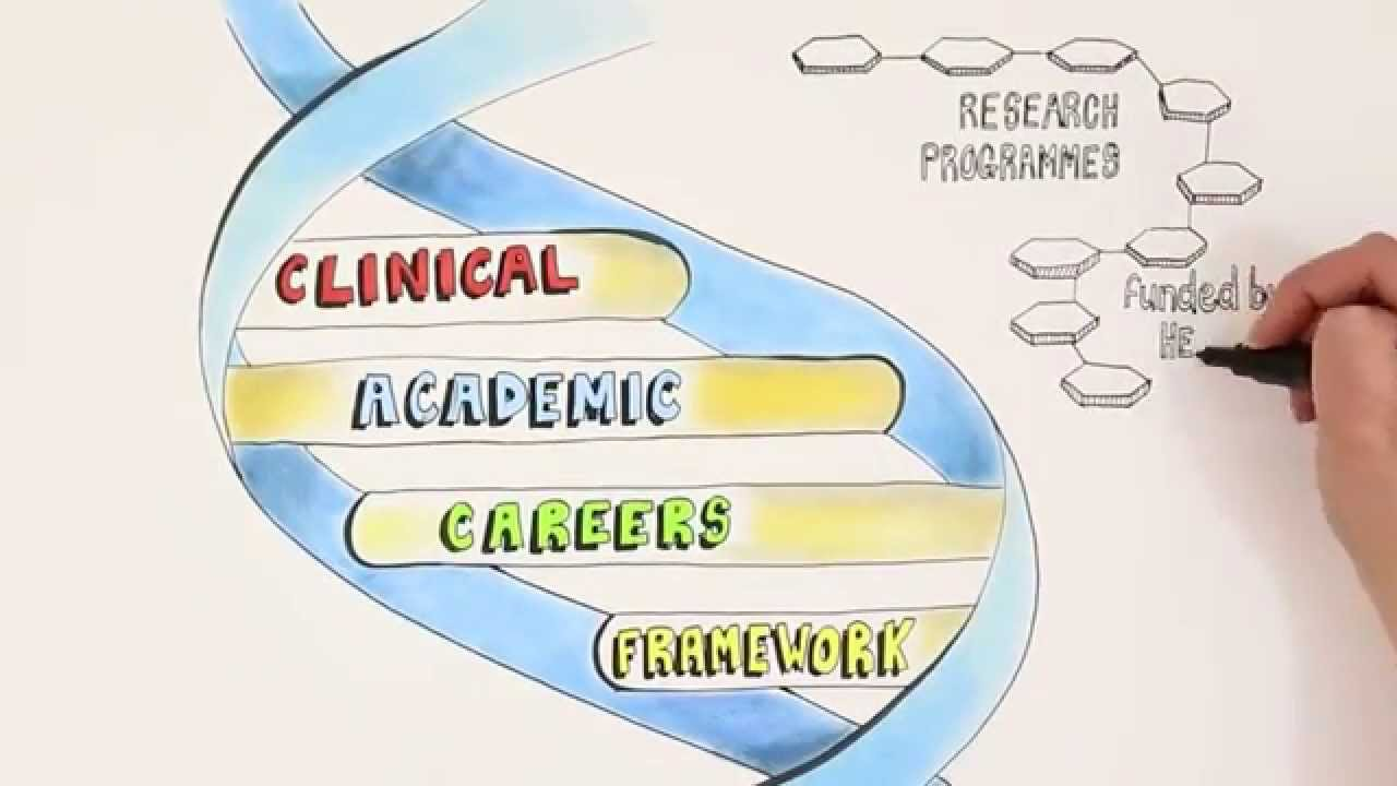 Animation about clinical academic careers