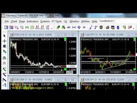 Free Forex Training Course – Learn to Trade Forex Here!