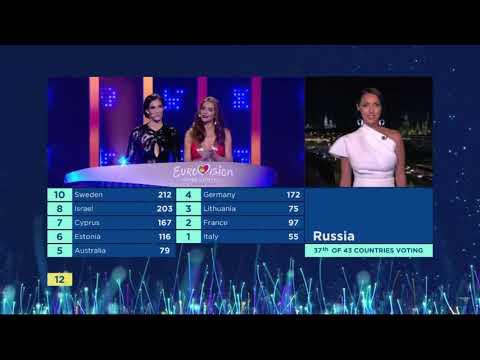 Алсу  Alsou. Евровидение 2018  Eurovision 2018. Результаты голосования жюри