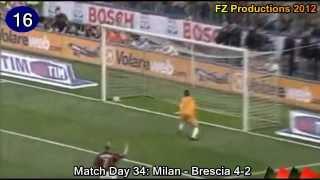 Jon Dahl Tomassons 22 Treffer für den AC Milan