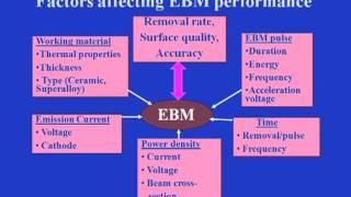 Mod-03 Lec-17 Variant Processes In ECM: ECG, ECH, ECDe And STEM