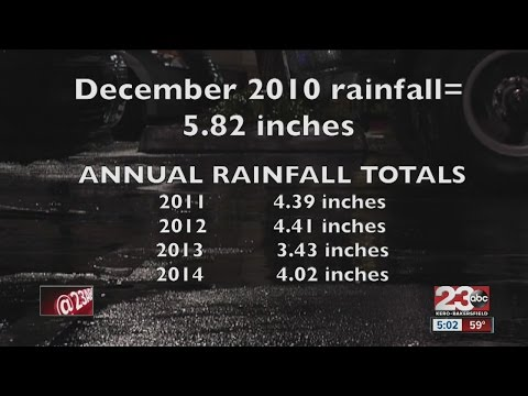Yearly rainfall totals