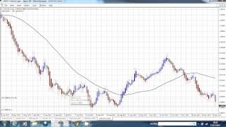 Trading Forex Using Heiken Ashi And Moving Average