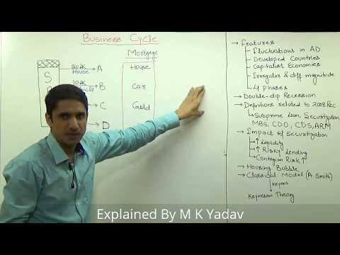 (3/5)Business Cycle : Definitions like Subprime Loans, CDS, MBS, ARM  | Explained by M K Yadav