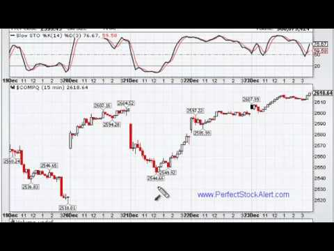 How to Set-Up Charts for Day Trading