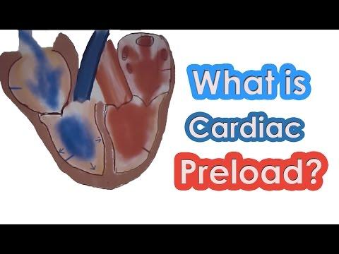 What is Cardiac Preload?