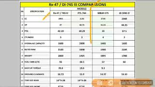 Sonalika 745 Rx 47 vs Swaraj 744 vs mahindra 575 vs John Deere 5045D