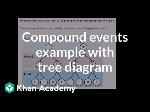 Compound events example with tree diagram video khan academy ccuart Images