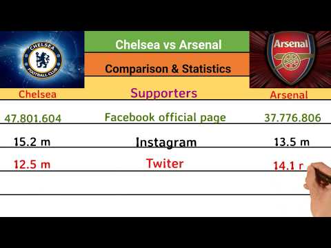 Chelsea Vs Arsenal ⚽ Statistics Rivalry Comparison, Trophies, Total Matches, Stadium, Top Scorer..