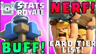 The Kairos Card Tier List has been updated to Version 3 and includes some suggested Nerfs and Buffs to help balance the meta present Bridge Spam Meta. This list is up to date for July 2017. Card Usage and Win Rates are provided by www.statsroyale.com.*Collaborators for this Tier List:*General NX - https://www.youtube.com/channel/UCCDRzYqJuLAPSdxcDKIJwNgJayming Broadcast - https://www.youtube.com/channel/UCzPiut1zAeb8V1r9e6TAXFgChris Cast - https://twitter.com/Chris_Cast_CRAdam, Abhijith & More!Love the thumbnail? Check out JDsGameInn: https://www.youtube.com/channel/UC3TjjgQ3IJVvaL2XLWtDcFQ Upvote this reddit post: https://redd.it/6nb45cThis Tier List can also be found at http://clashroyalearena.com/guides/best-cards-worst-cards Kairos Card Tier List V15 can be found here: https://youtu.be/ugRTTYy9obEVideo Strategy Guides to Clash Royale:How to Manage Elixir - Basic & Advanced Tech - https://youtu.be/RuQNP_M-t88How to Learn Every Deck - Deck Building Fundamentals - https://youtu.be/5ow3wsCMbm0How to Counter Every Deck - Two Triangle Theory - https://youtu.be/RuVw9Njv_eAHow to KNOW your opponent's Hand - Counting Cards - https://youtu.be/M22SFrzmEkgWhile the meta has been becoming increasingly fluid in Clash Royale, there are definitely still some cards that seem to be better than the rest for competitive gameplay. Come find out which cards are S Tier, A Tier, B Tier, C Tier, and F Tier. Think you know which go where? Leave a comment below!With the Clash Royale Balance Changes Update in June 2017, certain cards are becoming better or worst to use. This list will help you know which cards are the Best and which are the Worst after the Update!Join the Kairos Kingdom Discord Server for interaction with fellow KairosTime fans, and to be a part of a great atmosphere: https://discord.io/kairoskingdom The Kairos Kingdom is a network of clans led by KairosTime that boasts an amazing atmosphere of positivity and activity! If you want to be part of the Kairos Kingdom, complete an application here: https://goo.gl/forms/NQEehoBRTtoRn0Xo1 Check me out at the following places:Facebook Page: https://www.facebook.com/KairosTimeGaming/Facebook Account: https://www.facebook.com/kairostime.gaming.3Twitter: https://twitter.com/KairosTime0Instagram: https://www.instagram.com/kairostime_gaming/Background Music:0:10 - https://www.youtube.com/watch?v=N9RmlH2Yx8M2:57 - https://www.youtube.com/watch?v=8h-fqAnIn0A6:41 - https://www.youtube.com/watch?v=2N4t_kChuiU10:27 - https://www.youtube.com/watch?v=TrP2lxjLFgE12:28 - https://www.youtube.com/watch?v=BpboFkTeN1wBrand and Logo Designer: www.missydorius.comThis content is not affiliated with, endorsed, sponsored, or specifically approved by Supercell and Supercell is not responsible for it. For more information see Supercell's Fan Content Policy: www.supercell.com/fan-content-policy