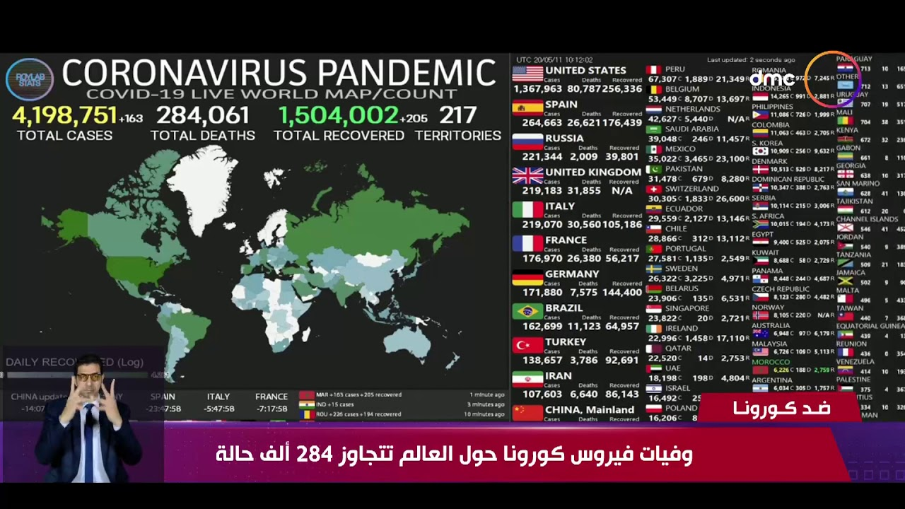 نشرة ضد كورونا - وفيات كورونا حول العالم تتجاوز 284 ألف حالة