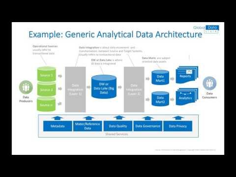 Data Management - Data Architecture