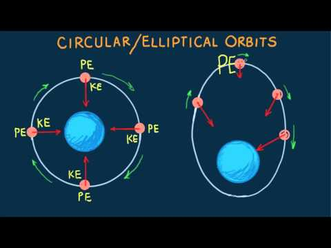 orbit - Paul distinguishes circular and elliptical orbits with force vectors for each.