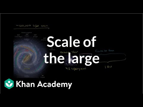 Cosmology and astronomy: Scale of the Universe
