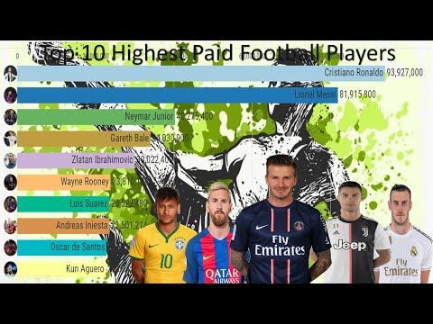 Top 10 Highest Paid Footballers(2011-2019)