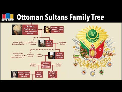 Ottoman Sultans Family Tree   feat. Al Muqaddimah
