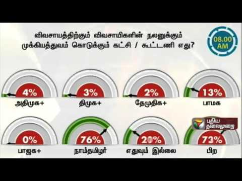 Therthal-Meter-Which-party--alliance-will-give-importance-to-agriculture-and-farmers