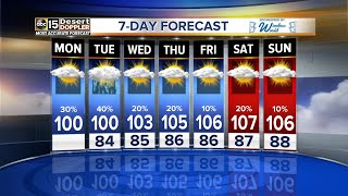 Rain chances remain between 20 and 40 percent for the coming days.