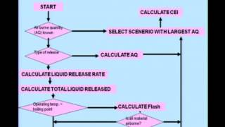 Mod-03 Lec-03 Chemical Exposure Index (CEI)