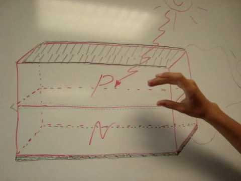 Como Funciona una Celda Fotovoltaica