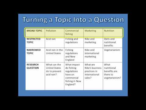research - Help identifying a research topic and narrowing your topic down to a question which can be researched.