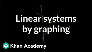 Solving linear systems by graphing  Systems of equations  8t...