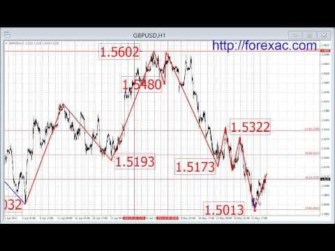 Прогнозы forex с 27 по 31 мая 2013