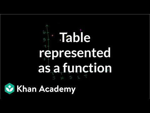 Recognizing Functions From Table Video Khan Academy